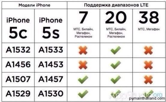 Поддержка LTE(4G) в iphone 5s, iphone 5c