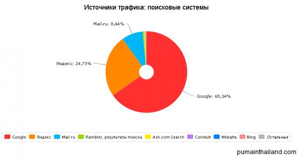 Распределение трафика с поисковых систем