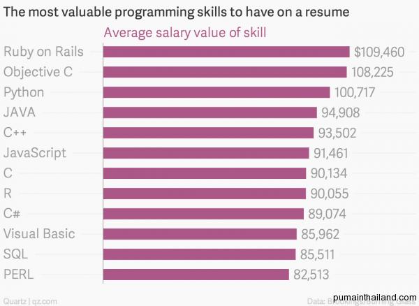 Средние годовые зарплаты программистов в зависимости от языка программирования